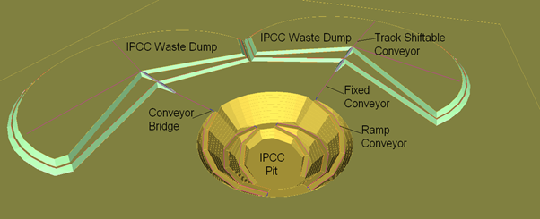In-pit Crushing and Conveying (IPCC) as a driver of reduced mining costs and reduced emissions
